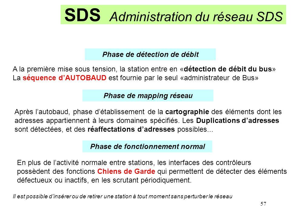 57 SDS Administration du réseau SDS A la première mise sous tension, la station entre en «détection de débit du bus» La séquence d'AUTOBAUD est fourni
