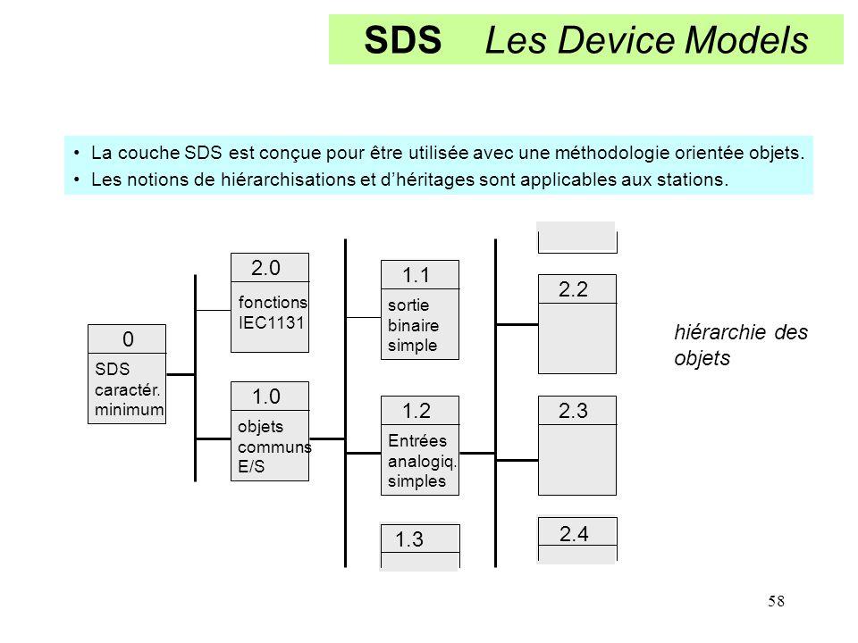 58 SDS Les Device Models 0 2.0 1.0 1.1 1.2 2.2 2.3 1.3 2.4 SDS caractér. minimum fonctions IEC1131 objets communs E/S sortie binaire simple Entrées an
