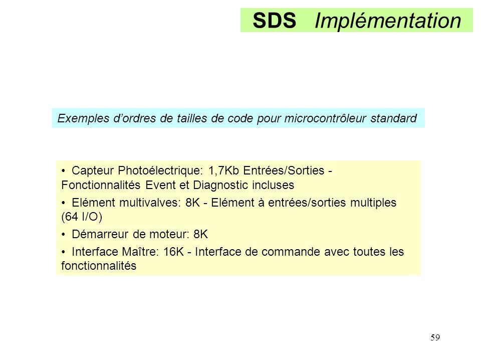 59 SDS Implémentation Exemples d'ordres de tailles de code pour microcontrôleur standard Capteur Photoélectrique: 1,7Kb Entrées/Sorties - Fonctionnali