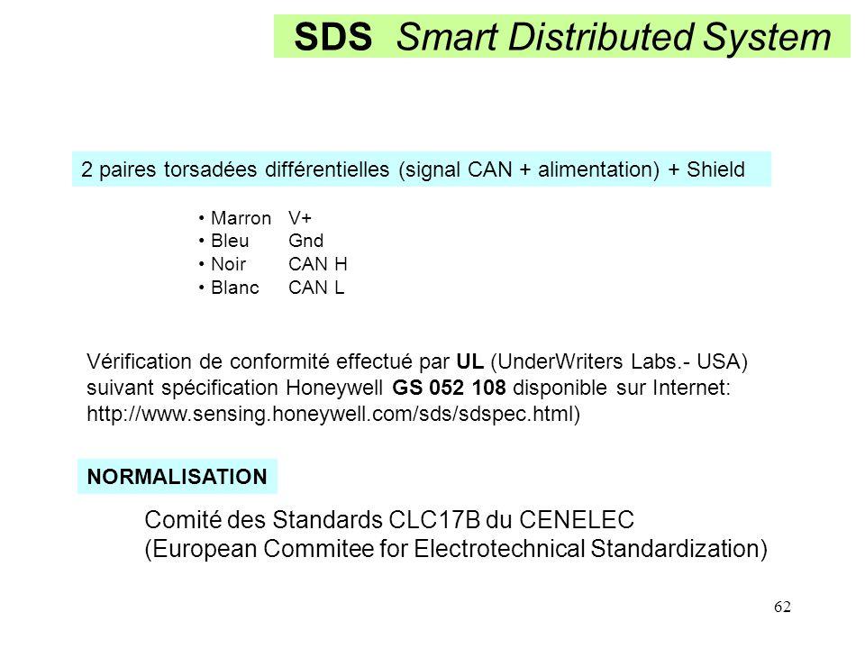 62 SDS Smart Distributed System 2 paires torsadées différentielles (signal CAN + alimentation) + Shield Marron V+ Bleu Gnd NoirCAN H BlancCAN L Vérifi