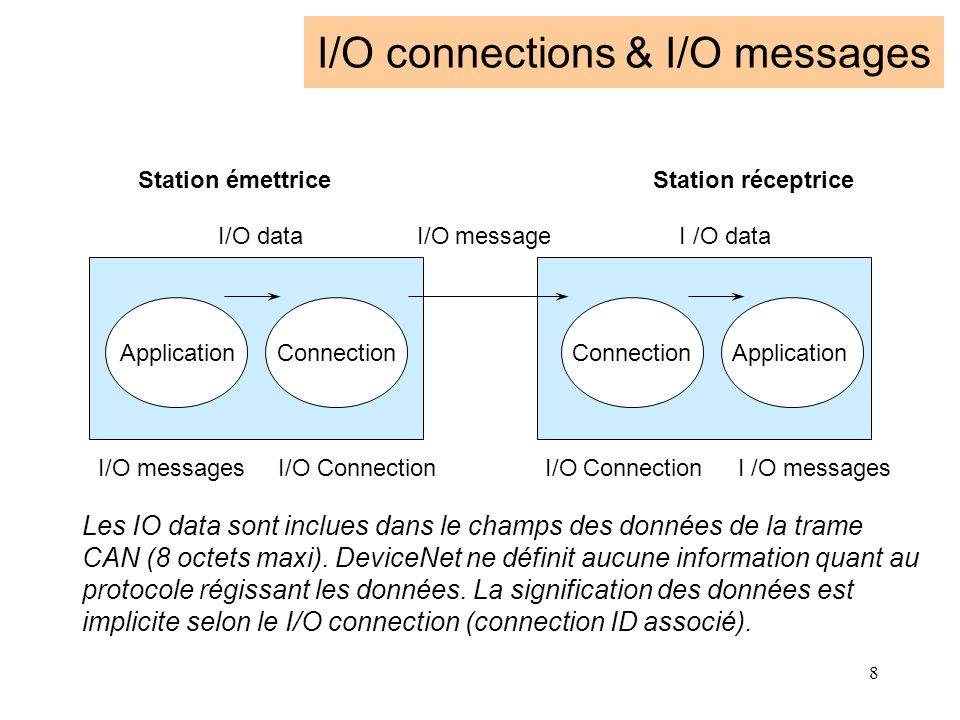 8 I/O connections & I/O messages I/O messages I/O Connection I/O Connection I /O messages Station émettrice Station réceptrice I/O data I/O message I