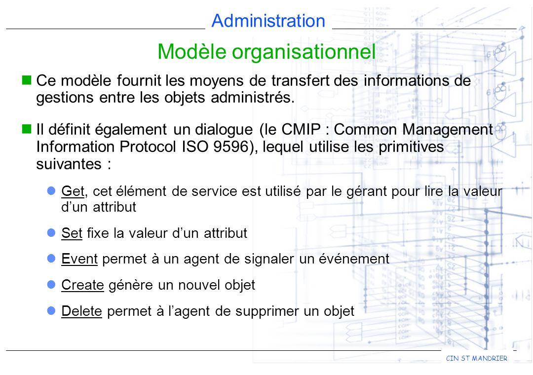 Administration CIN ST MANDRIER Ce modèle fournit les moyens de transfert des informations de gestions entre les objets administrés.