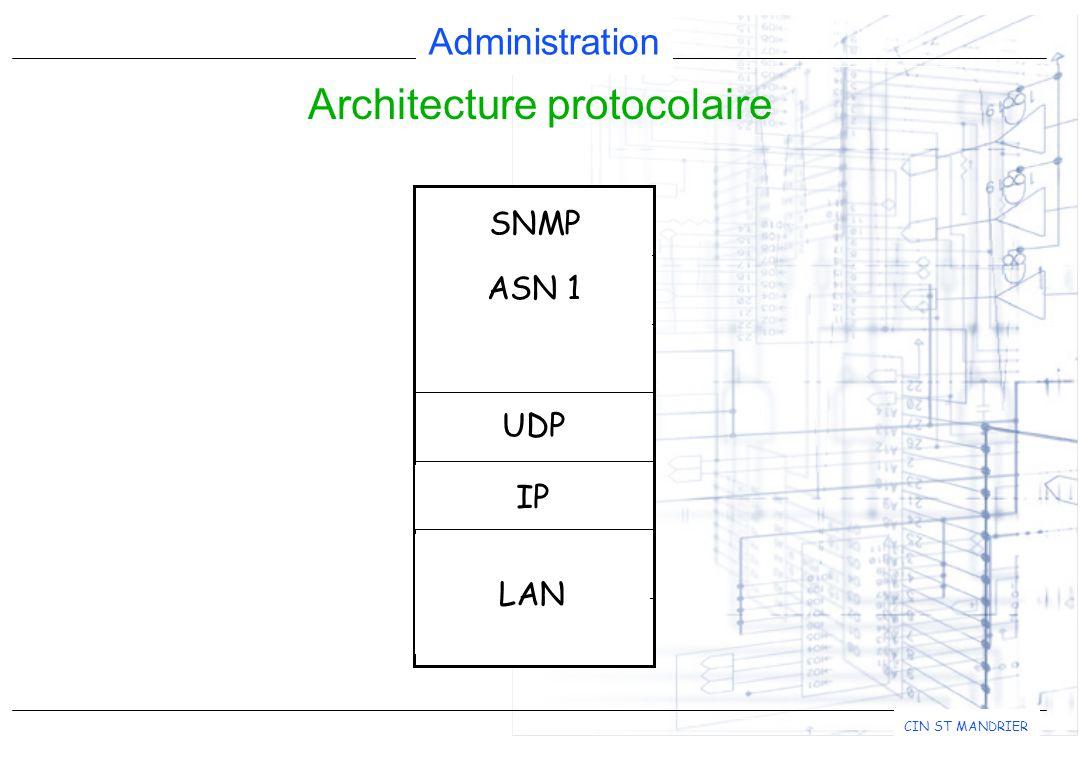 Administration CIN ST MANDRIER Architecture protocolaire 1 2 3 4 5 6 7 LAN IP UDP SNMP ASN 1