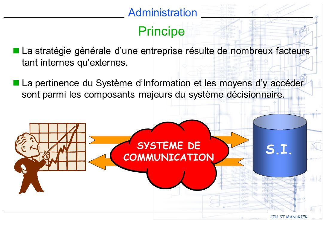 Administration CIN ST MANDRIER Consiste à maintenir un inventaire précis des ressources matérielles (type, équipement,...) et logicielles (version, fonction,...).