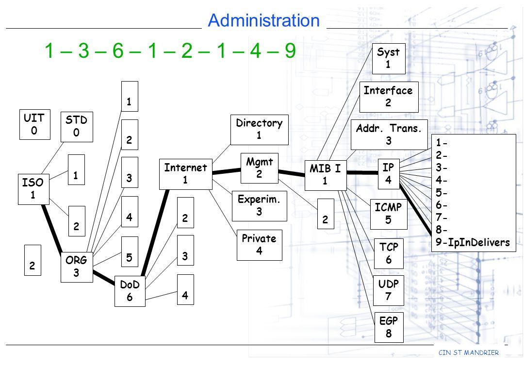 Administration CIN ST MANDRIER 1- 2- 3- 4- 5- 6- 7- 8- 9-IpInDelivers 1 – 3 – 6 – 1 – 2 – 1 – 4 – 9 Addr.