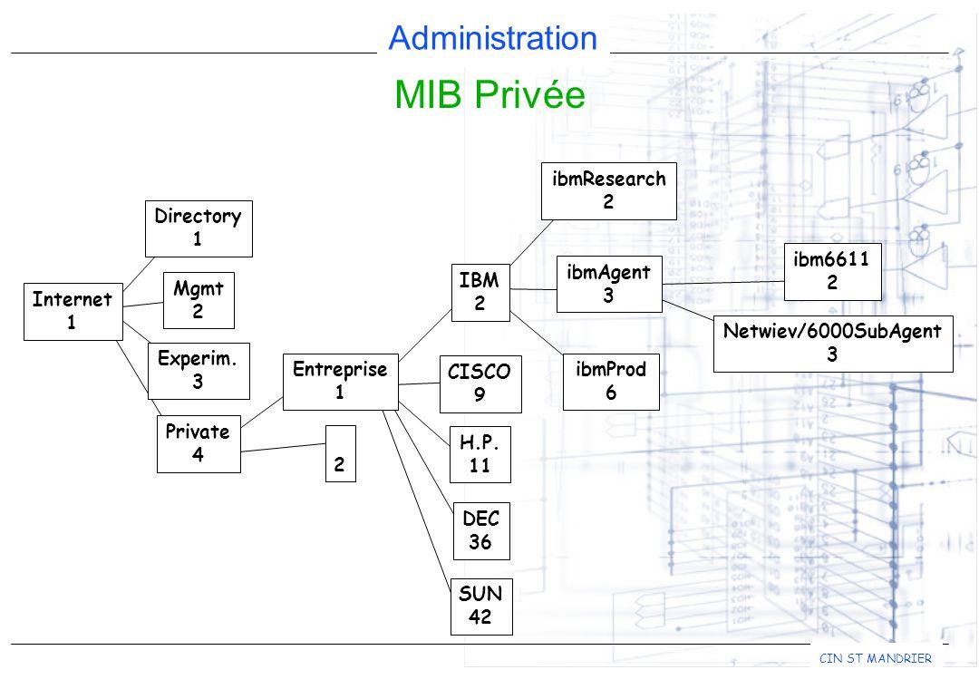 Administration CIN ST MANDRIER MIB Privée H.P.