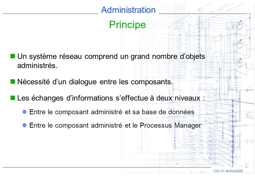 Administration CIN ST MANDRIER Principe Station d'administration Processus Manager Protocole de Gestion Nb collisions = Nb erreurs CRC = Nb total de paquets IP reçus = Nb d'erreurs de ré-assemblage =.......