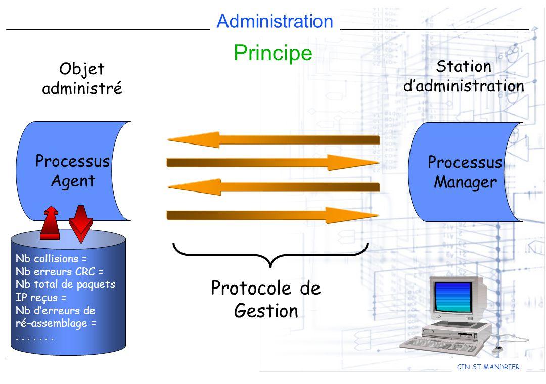 Administration CIN ST MANDRIER Principe Station d'administration Processus Manager Protocole de Gestion Nb collisions = Nb erreurs CRC = Nb total de p