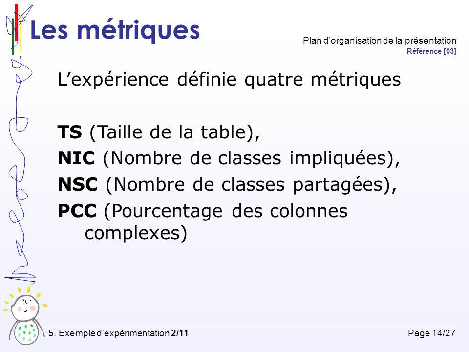 Les métriques TABLECLASSESCHEMAATTRIBUT PCC X NIC XX NSC XXX TS XXXX Relation entre les métriques et les différents éléments de la BDDRO Page 15/27 5.