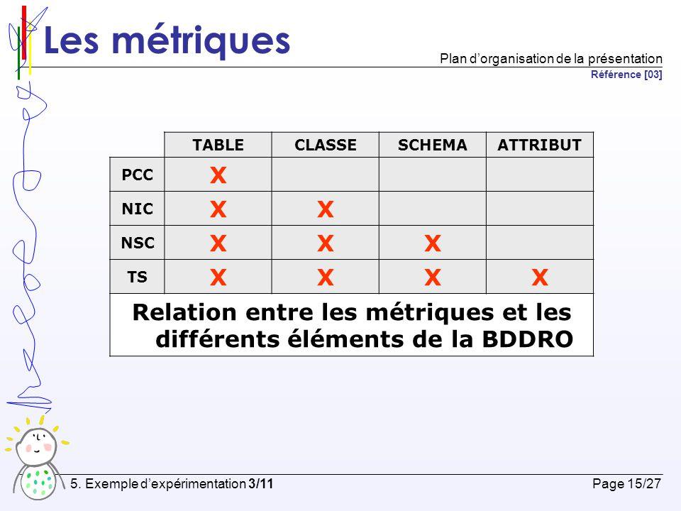 Les métriques TAILLECOUPLAGE TS XX NIC XX NSC X PCC X Relation entre les métriques et la taille ainsi que le couplage Page 16/27 5.