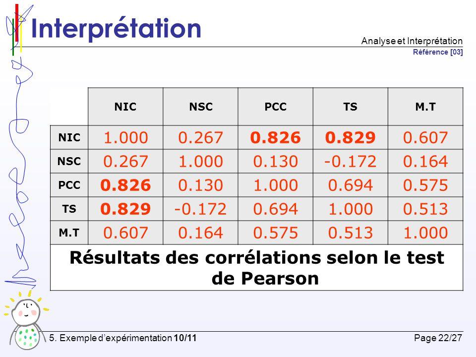 Conclusion Page 23/27 5.Exemple d'expérimentation 11/11 Conclusion de l'expérience.