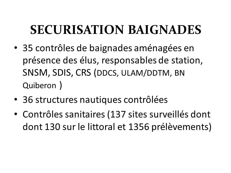 SECURISATION BAIGNADES 35 contrôles de baignades aménagées en présence des élus, responsables de station, SNSM, SDIS, CRS ( DDCS, ULAM/DDTM, BN Quiberon ) 36 structures nautiques contrôlées Contrôles sanitaires (137 sites surveillés dont dont 130 sur le littoral et 1356 prélèvements)