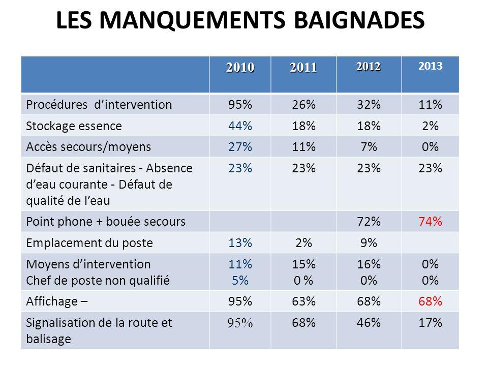 LES MANQUEMENTS BAIGNADES201020112012 2013 Procédures d'intervention95%26%32%11% Stockage essence44%18% 2% Accès secours/moyens27%11%7%0% Défaut de sanitaires - Absence d'eau courante - Défaut de qualité de l'eau 23% Point phone + bouée secours72%74% Emplacement du poste13%2%9% Moyens d'intervention Chef de poste non qualifié 11% 5% 15% 0 % 16% 0% Affichage –95%63%68% Signalisation de la route et balisage 95% 68%46%17%