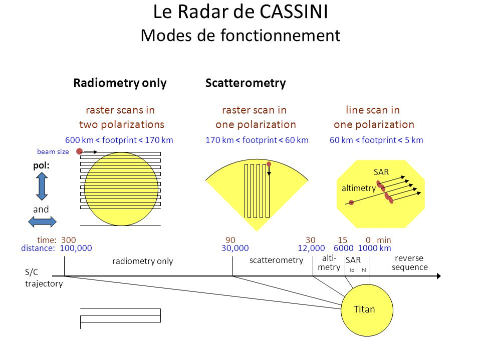 Le Radar de CASSINI Modes de fonctionnement 600 km < footprint < 170 km beam size radiometry only alti- metry scatterometrySAR lohi time: 3009030150 m