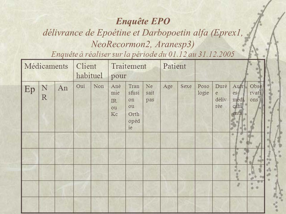 Enquête EPO délivrance de Epoétine et Darbopoetin alfa (Eprex1, NeoRecormon2, Aranesp3) Enquête à réaliser sur la période du 01.12 au 31.12.2005 MédicamentsClient habituel Traitement pour Patient Ep NRNR An OuiNonAné mie IR ou Kc Tran sfusi on ou Orth opéd ie Ne sait pas AgeSexePoso logie Duré e déliv rée Autr es médi cam ents Obse rvati ons