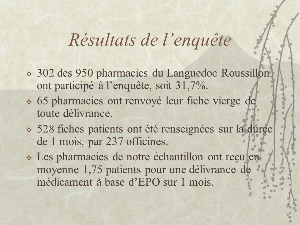 Résultats de l'enquête  302 des 950 pharmacies du Languedoc Roussillon ont participé à l'enquête, soit 31,7%.