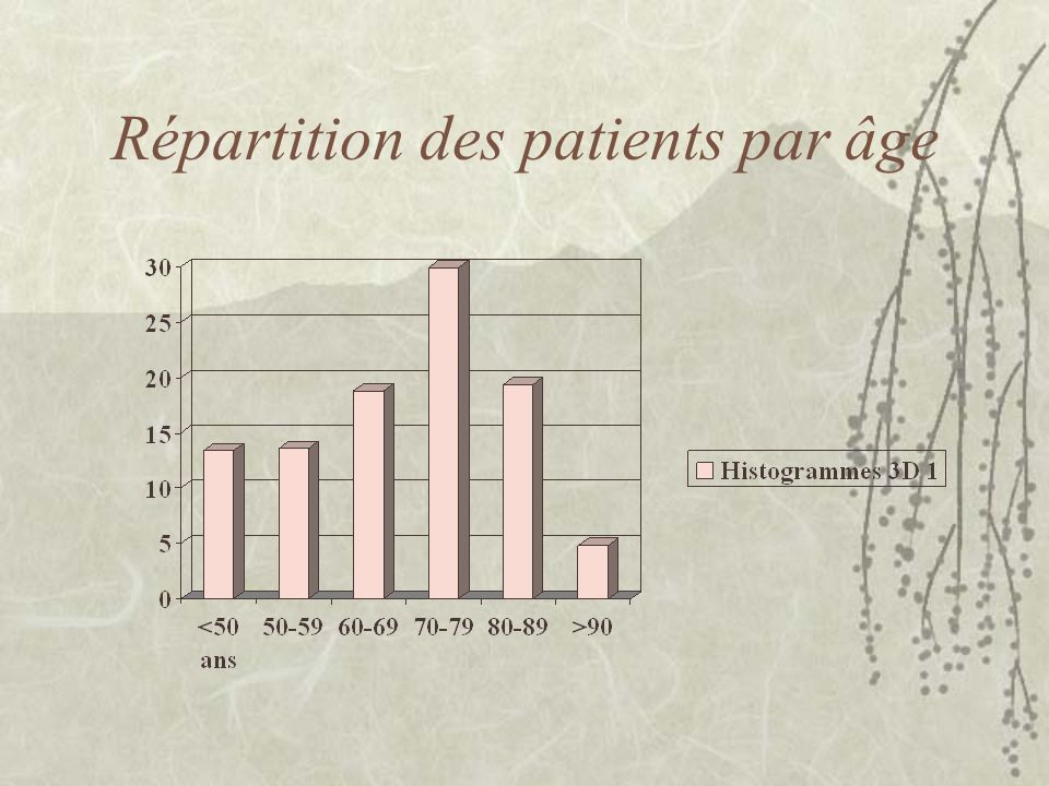 Répartition des patients par âge