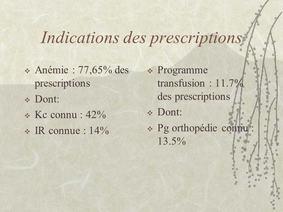 Indications des prescriptions  Anémie : 77,65% des prescriptions  Dont:  Kc connu : 42%  IR connue : 14%  Programme transfusion : 11.7% des prescriptions  Dont:  Pg orthopédie connu : 13.5%