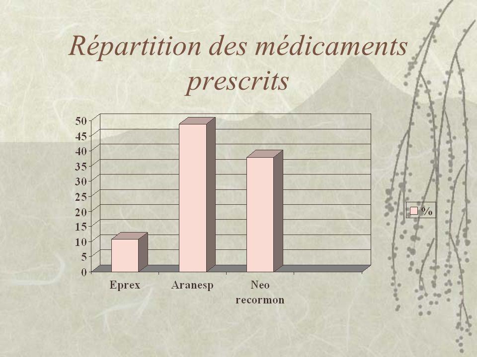 Répartition des médicaments prescrits
