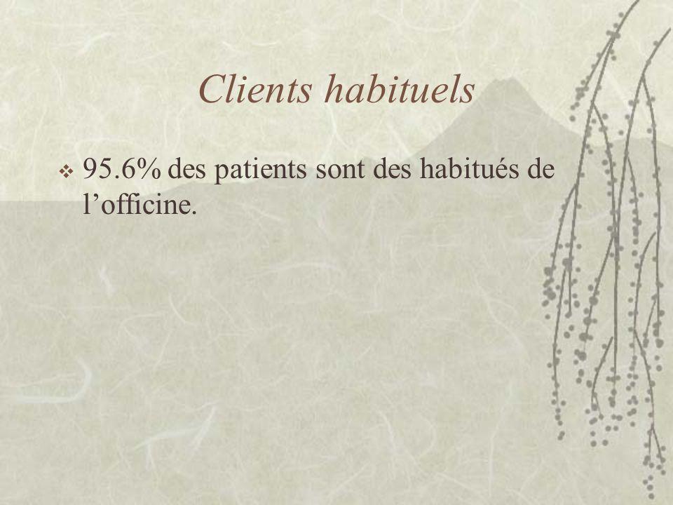 Clients habituels  95.6% des patients sont des habitués de l'officine.