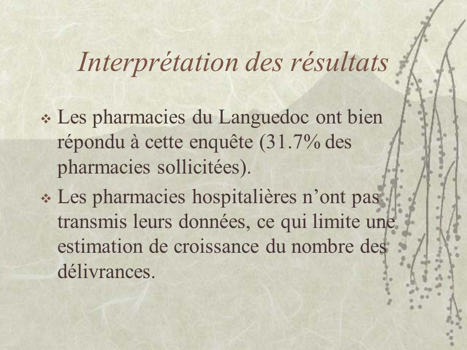 Interprétation des résultats  Les pharmacies du Languedoc ont bien répondu à cette enquête (31.7% des pharmacies sollicitées).
