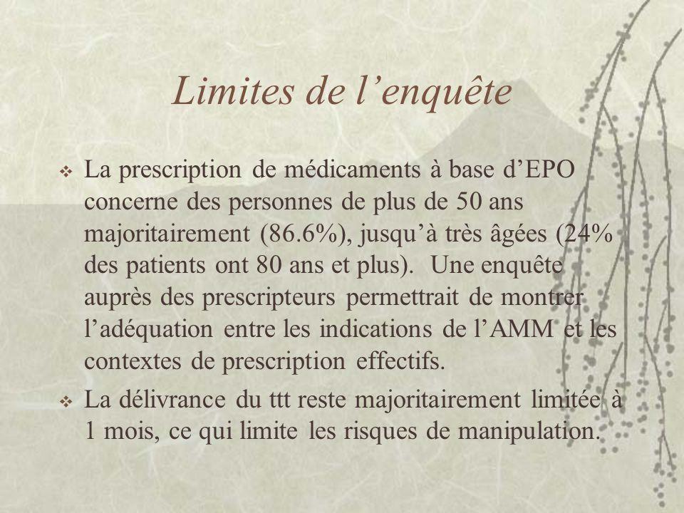 Limites de l'enquête  La prescription de médicaments à base d'EPO concerne des personnes de plus de 50 ans majoritairement (86.6%), jusqu'à très âgées (24% des patients ont 80 ans et plus).