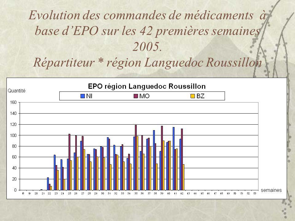 Evolution des commandes de médicaments à base d'EPO sur les 42 premières semaines 2005.