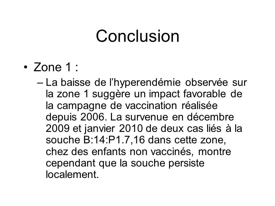 Conclusion Zone 1 : –La baisse de l'hyperendémie observée sur la zone 1 suggère un impact favorable de la campagne de vaccination réalisée depuis 2006