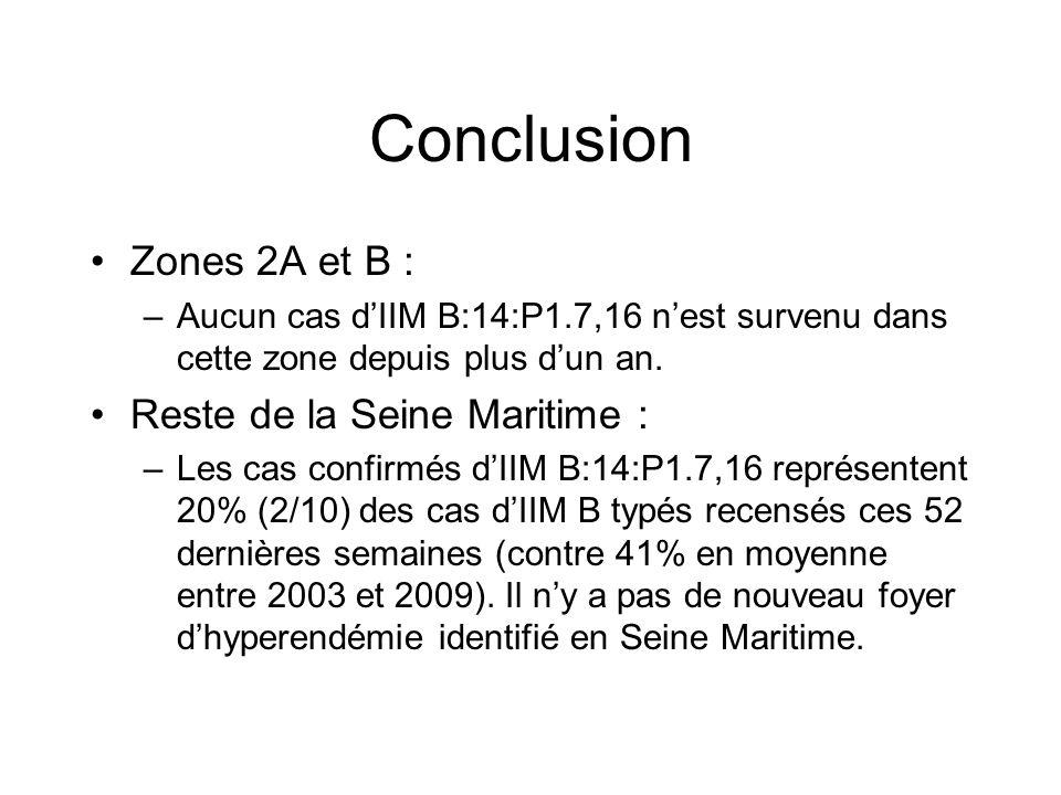 Conclusion Zones 2A et B : –Aucun cas d'IIM B:14:P1.7,16 n'est survenu dans cette zone depuis plus d'un an. Reste de la Seine Maritime : –Les cas conf