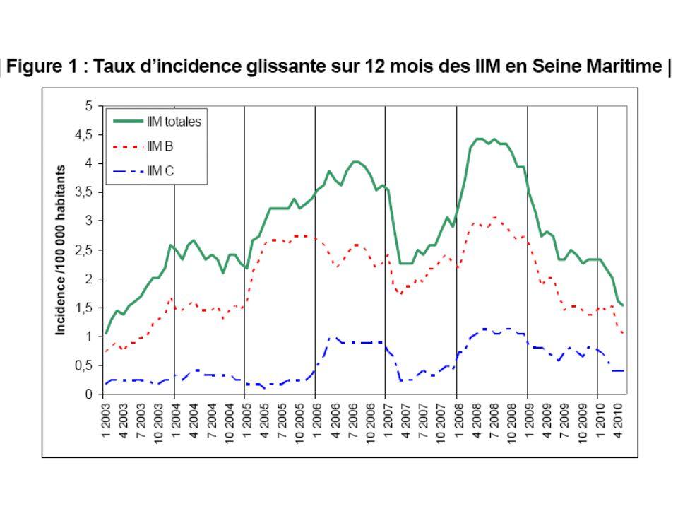 Conclusion Zone 1 : –La baisse de l'hyperendémie observée sur la zone 1 suggère un impact favorable de la campagne de vaccination réalisée depuis 2006.