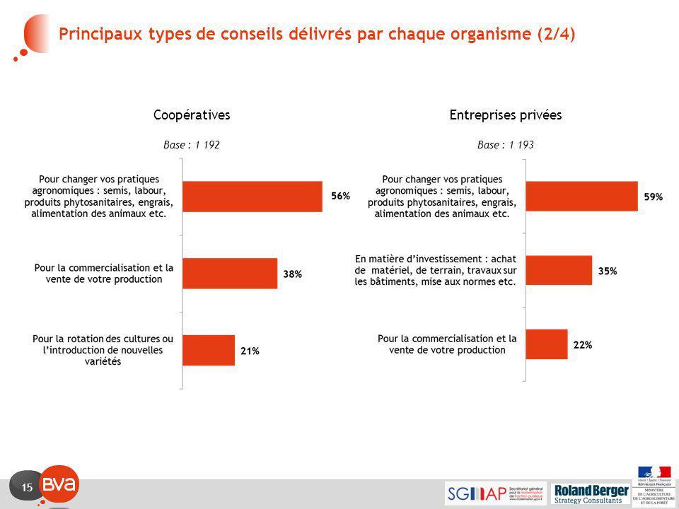 15 Principaux types de conseils délivrés par chaque organisme (2/4) CoopérativesEntreprises privées Base : 1 192Base : 1 193