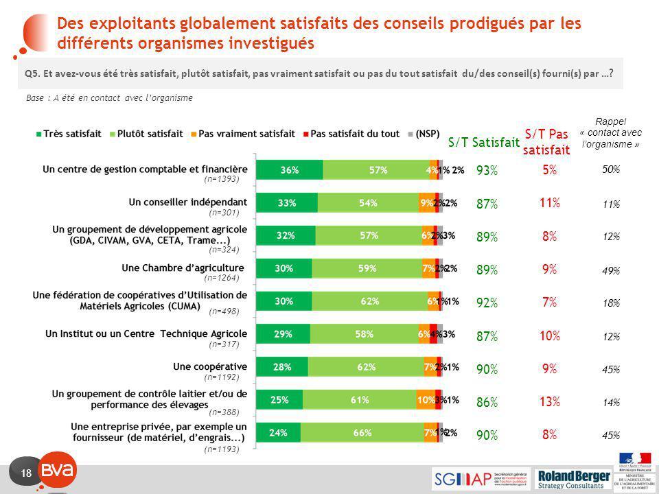 18 S/T Satisfait 93% 87% 89% 92% 87% 90% 86% 90% Des exploitants globalement satisfaits des conseils prodigués par les différents organismes investigués Base : A été en contact avec l'organisme Q5.