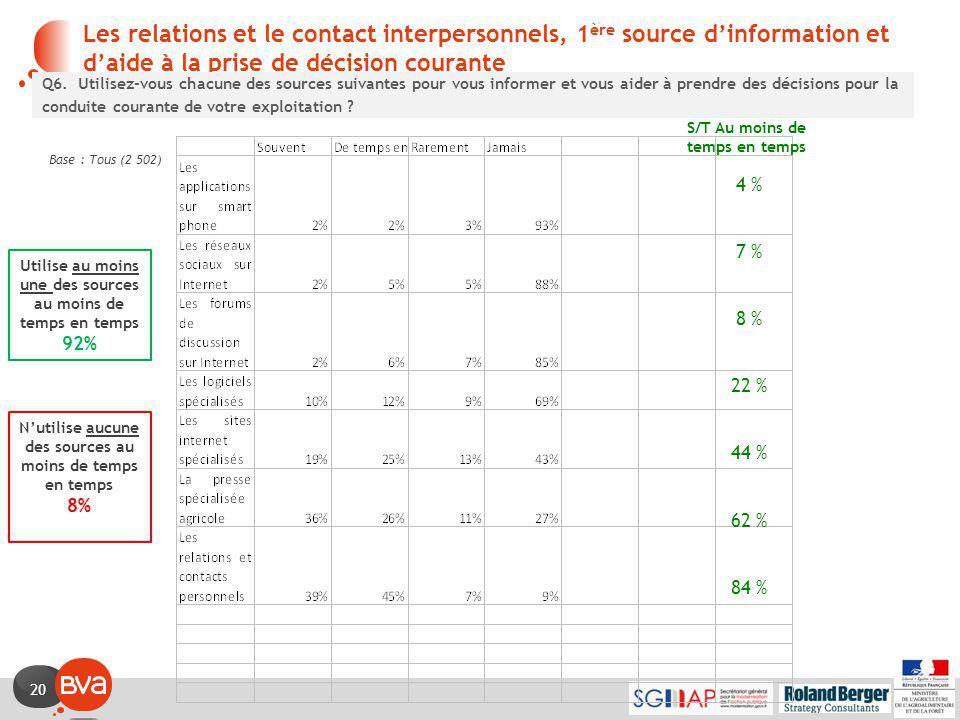 20 Les relations et le contact interpersonnels, 1 ère source d'information et d'aide à la prise de décision courante Base : Tous (2 502) Q6.