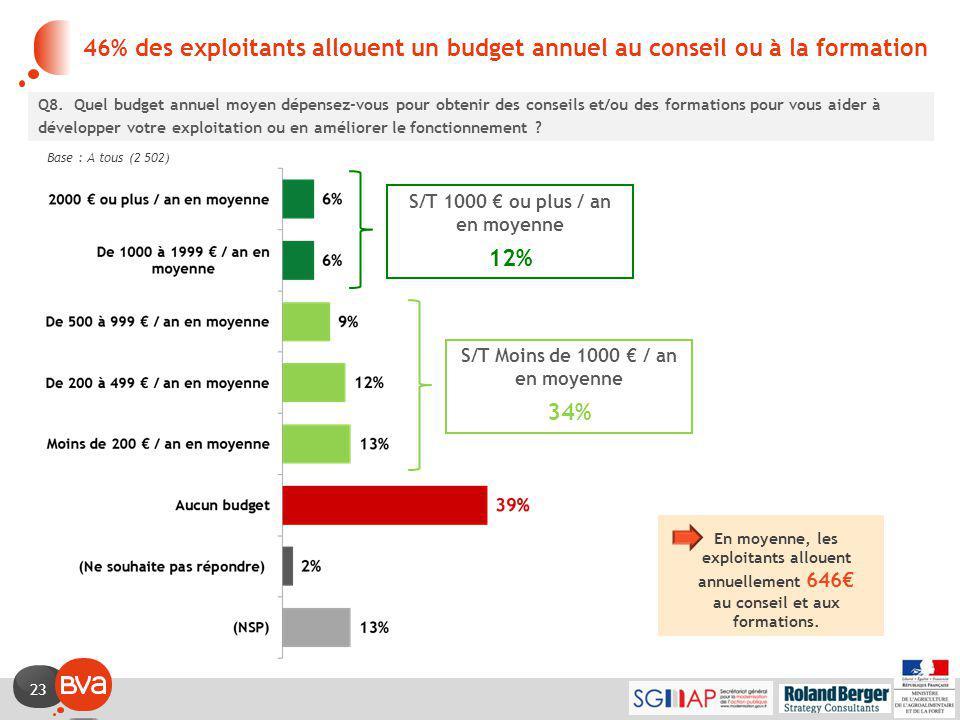 23 46% des exploitants allouent un budget annuel au conseil ou à la formation Q8.