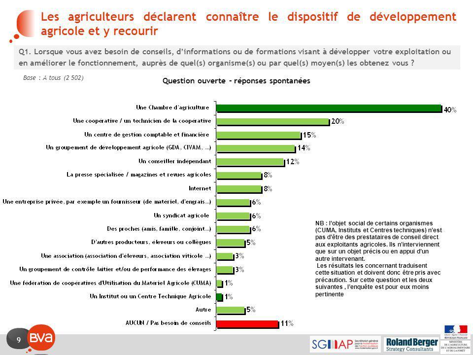9 Les agriculteurs déclarent connaître le dispositif de développement agricole et y recourir Q1.