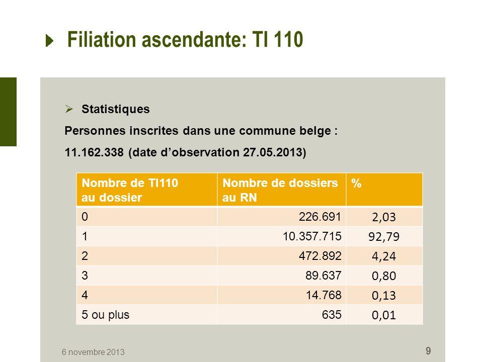 Filiation ascendante: TI 110  Statistiques Personnes inscrites dans une commune belge : 11.162.338 (date d'observation 27.05.2013) 6 novembre 2013 9