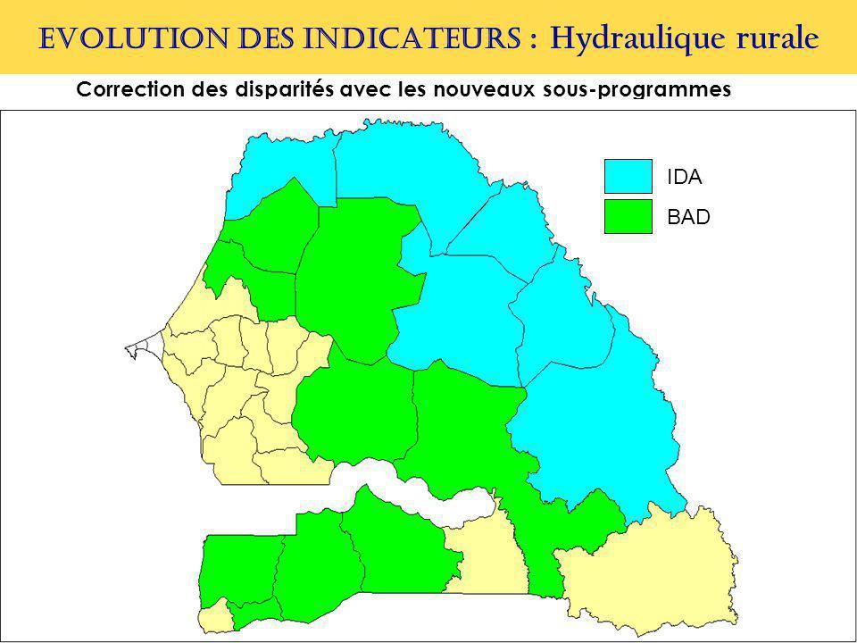 EVOLUTION DES INDICATEURS : Hydraulique rurale Correction des disparités avec les nouveaux sous-programmes IDA BAD