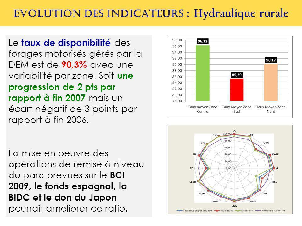 EVOLUTION DES INDICATEURS : Hydraulique rurale Le taux de disponibilité des forages motorisés gérés par la DEM est de 90,3% avec une variabilité par z