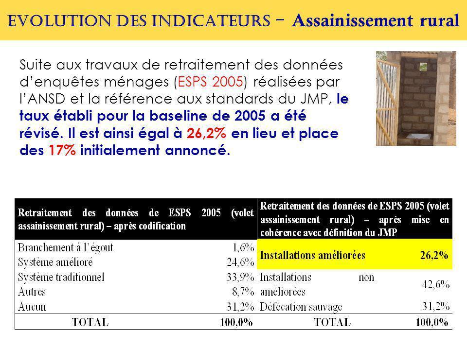 EVOLUTION DES INDICATEURS - Assainissement rural Suite aux travaux de retraitement des données d'enquêtes ménages (ESPS 2005) réalisées par l'ANSD et la référence aux standards du JMP, le taux établi pour la baseline de 2005 a été révisé.
