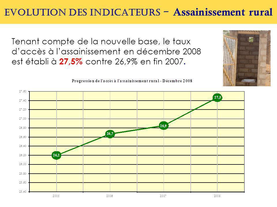 EVOLUTION DES INDICATEURS - Assainissement rural Tenant compte de la nouvelle base, le taux d'accès à l'assainissement en décembre 2008 est établi à 27,5% contre 26,9% en fin 2007.
