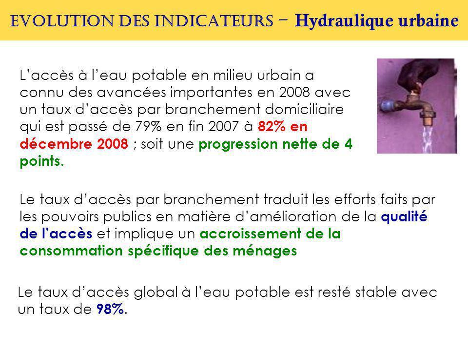 EVOLUTION DES INDICATEURS – Hydraulique urbaine L'accès à l'eau potable en milieu urbain a connu des avancées importantes en 2008 avec un taux d'accès par branchement domiciliaire qui est passé de 79% en fin 2007 à 82% en décembre 2008 ; soit une progression nette de 4 points.