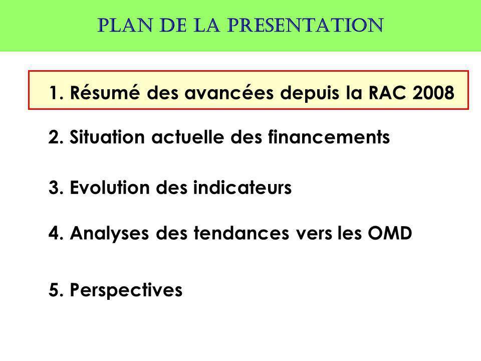 1. Résumé des avancées depuis la RAC 2008 2. Situation actuelle des financements PLAN DE LA PRESENTATION 3. Evolution des indicateurs 4. Analyses des