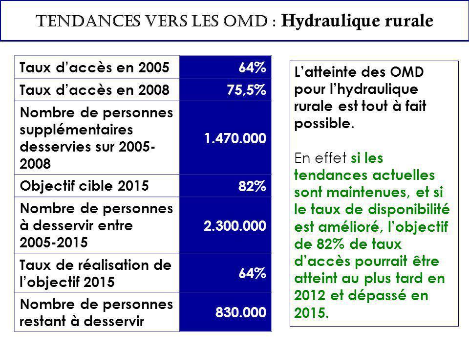 TENDANCES VERS LES OMD : Hydraulique rurale L'atteinte des OMD pour l'hydraulique rurale est tout à fait possible. En effet si les tendances actuelles