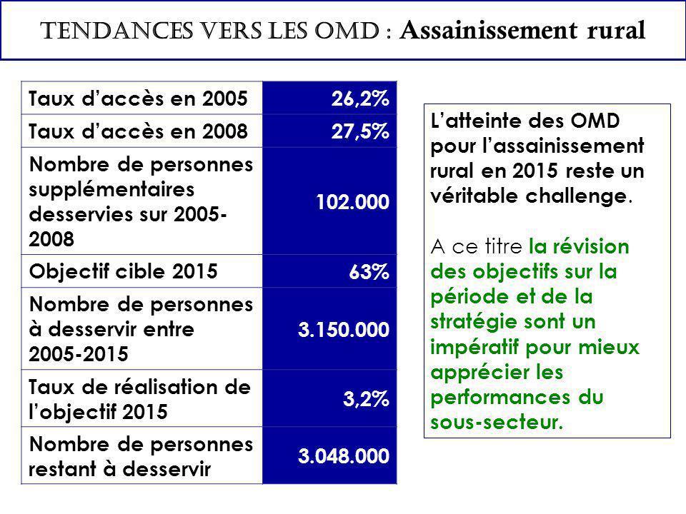 TENDANCES VERS LES OMD : Assainissement rural L'atteinte des OMD pour l'assainissement rural en 2015 reste un véritable challenge.