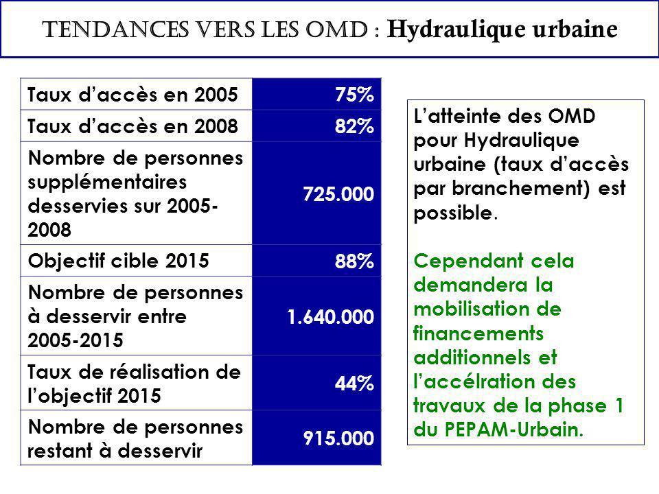 TENDANCES VERS LES OMD : Hydraulique urbaine L'atteinte des OMD pour Hydraulique urbaine (taux d'accès par branchement) est possible.