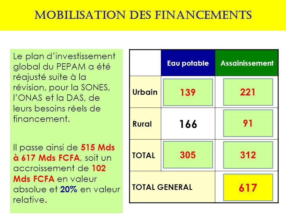 MOBILISATION DES FINANCEMENTS Le plan d'investissement global du PEPAM a été réajusté suite à la révision, pour la SONES, l'ONAS et la DAS, de leurs besoins réels de financement.