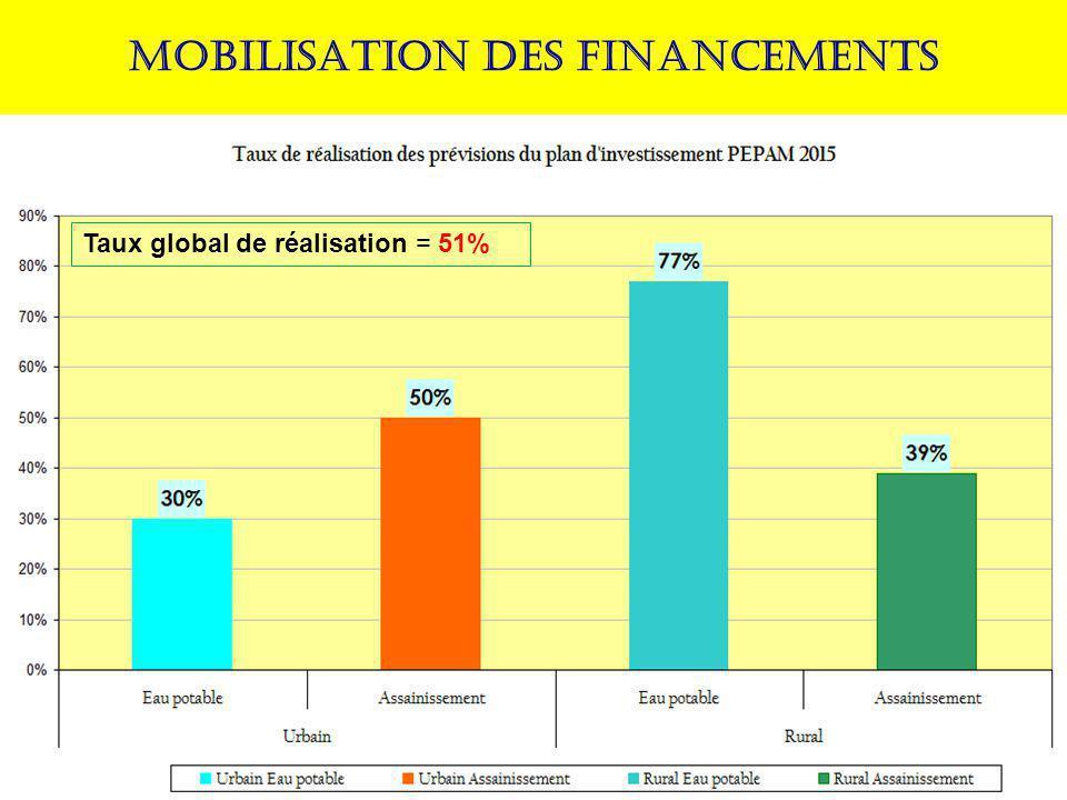 MOBILISATION DES FINANCEMENTS Taux global de réalisation = 51%