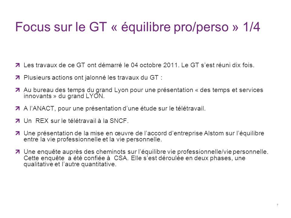 Focus sur le GT « équilibre pro/perso » 1/4 Les travaux de ce GT ont démarré le 04 octobre 2011. Le GT s'est réuni dix fois. Plusieurs actions ont jal