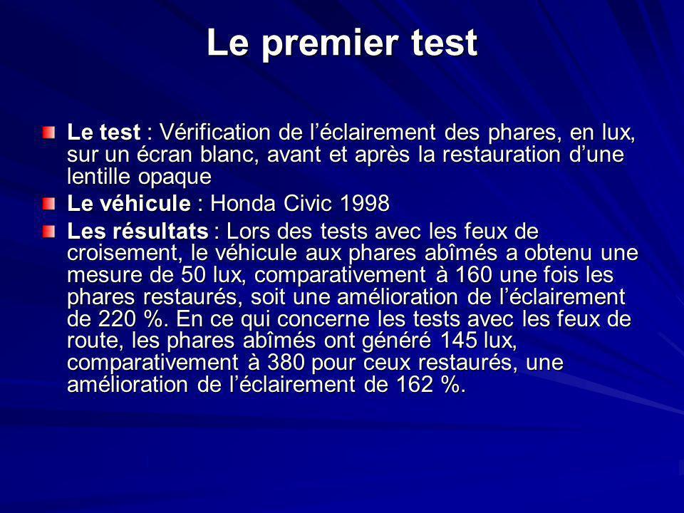 Le premier test Le test : Vérification de l'éclairement des phares, en lux, sur un écran blanc, avant et après la restauration d'une lentille opaque Le véhicule : Honda Civic 1998 Les résultats : Lors des tests avec les feux de croisement, le véhicule aux phares abîmés a obtenu une mesure de 50 lux, comparativement à 160 une fois les phares restaurés, soit une amélioration de l'éclairement de 220 %.