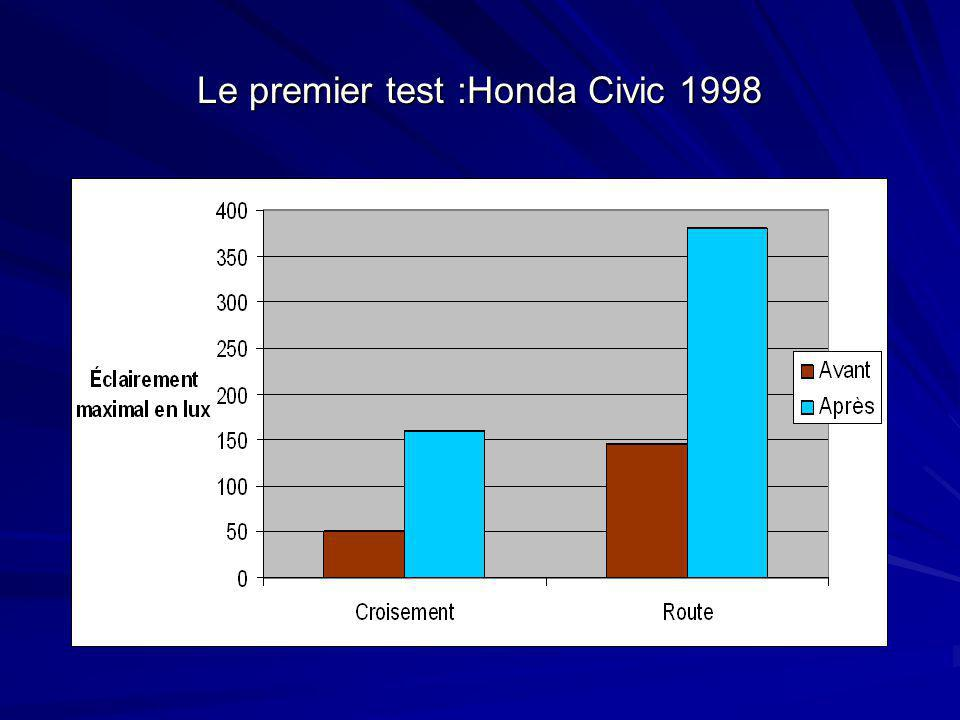 Le premier test :Honda Civic 1998